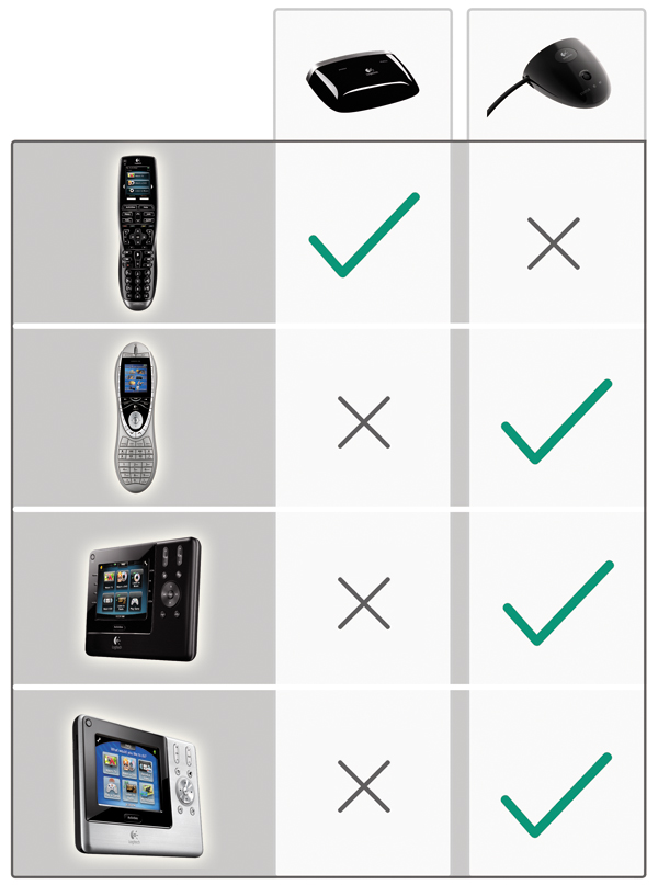 logitech harmony rf wireless extender manual